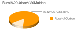Maldah census population
